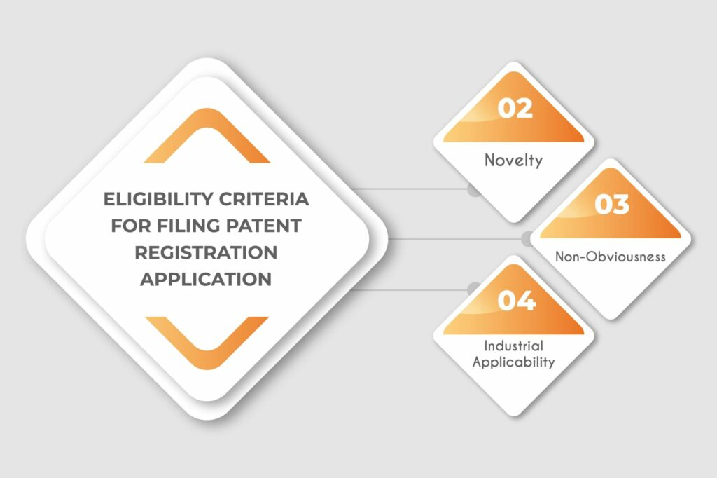 What Is Patent and What Are the Criteria of Patent?
