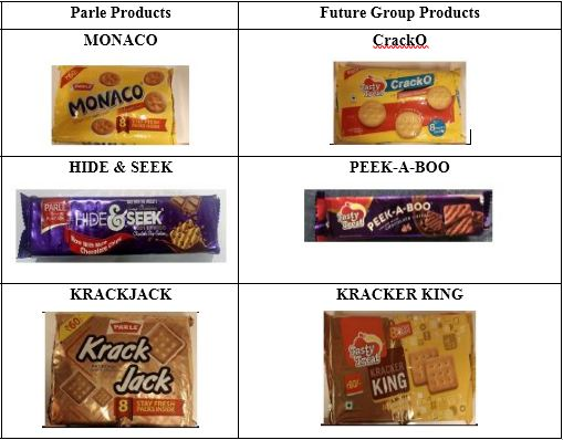 Parle Products V/S Future Group: A Fight over Packaging/labels